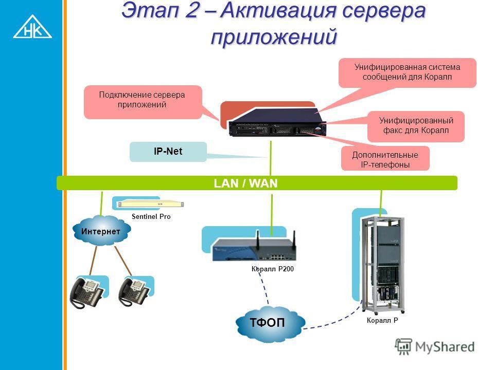 Этап 1 – добавление функций IP Коралл Р Интернет ТФОП Коралл Р200 LAN / WAN Sentinel Pro Обновление ПО до v.15 Подключение к LAN / WAN / Интернету Подключение IP телефонов, использование Sentinel Подключение Коралл Р200 Добавление PUGW
