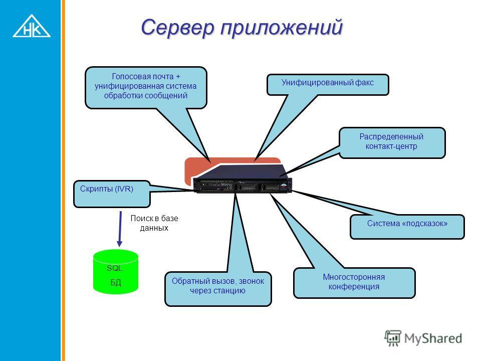 Этап 2 – Активация сервера приложений Коралл Р Интернет ТФОП Коралл Р200 LAN / WAN Sentinel Pro Подключение сервера приложений Унифицированная система сообщений для Коралл Унифицированный факс для Коралл Дополнительные IP-телефоны IP-Net