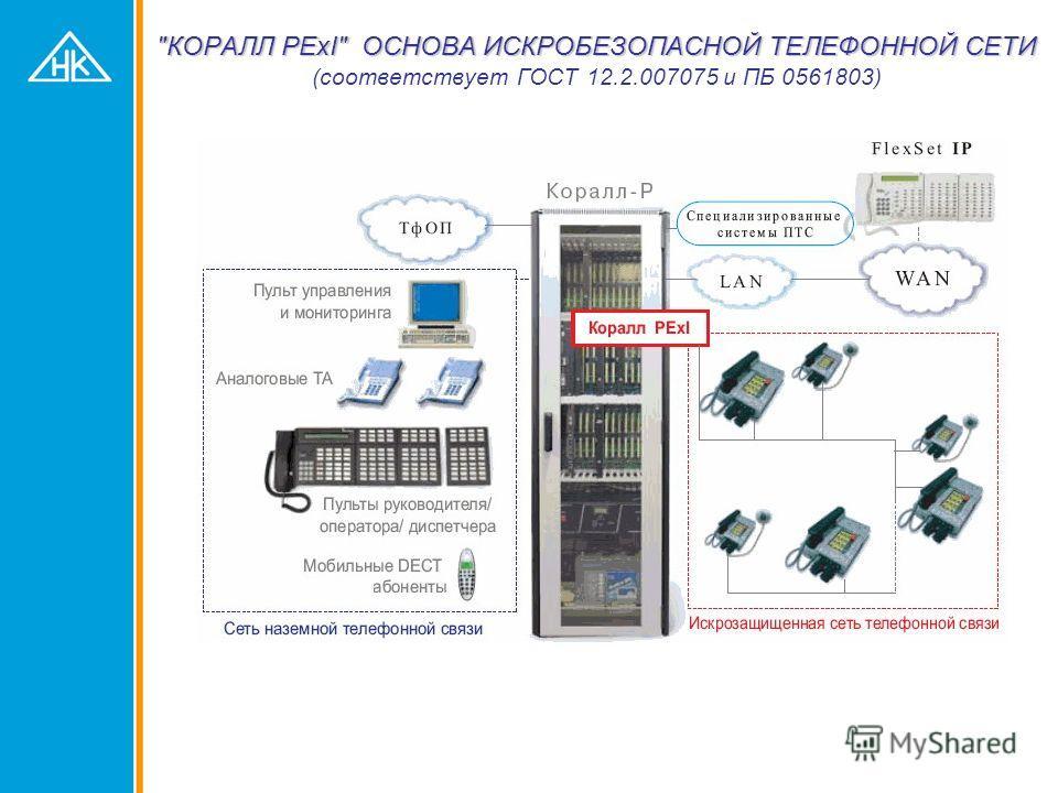 Пример адаптации к российским требованиям 8LExI - плата аналоговых абонентских линий во взрывозащищенном исполнении Основные характеристики Количество поддерживаемых каналов - 8 Степень защиты по ГОСТ 1425496 IP20 Вид взрывозащиты абонентских телефон