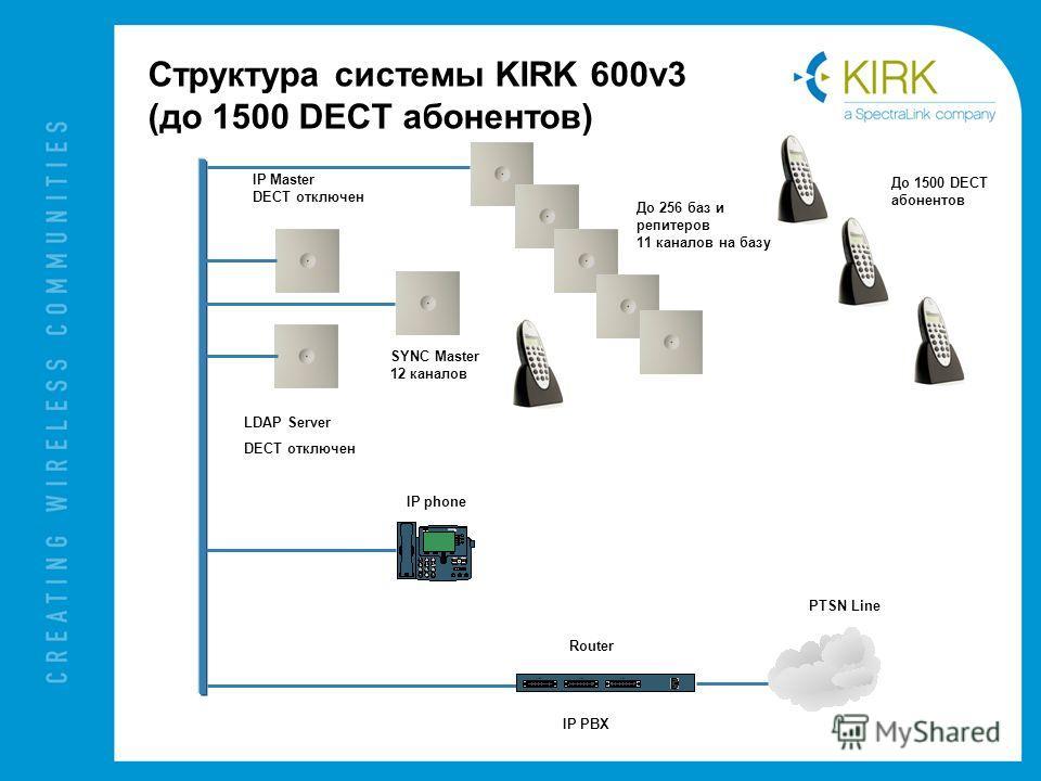 Структура системы KIRK 600v3 (до 1500 DECT абонентов) IP Master DECT отключен SYNC Master 12 каналов До 256 баз и репитеров 11 каналов на базу IP phone Router PTSN Line IP PBX До 1500 DECT абонентов LDAP Server DECT отключен