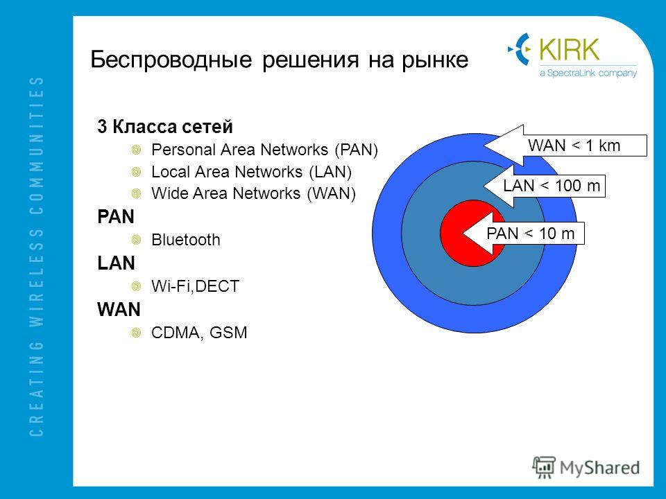 Беспроводные решения на рынке 3 Класса сетей Personal Area Networks (PAN) Local Area Networks (LAN) Wide Area Networks (WAN) PAN Bluetooth LAN Wi-Fi,DECT WAN CDMA, GSM PAN < 10 m LAN < 100 m WAN < 1 km