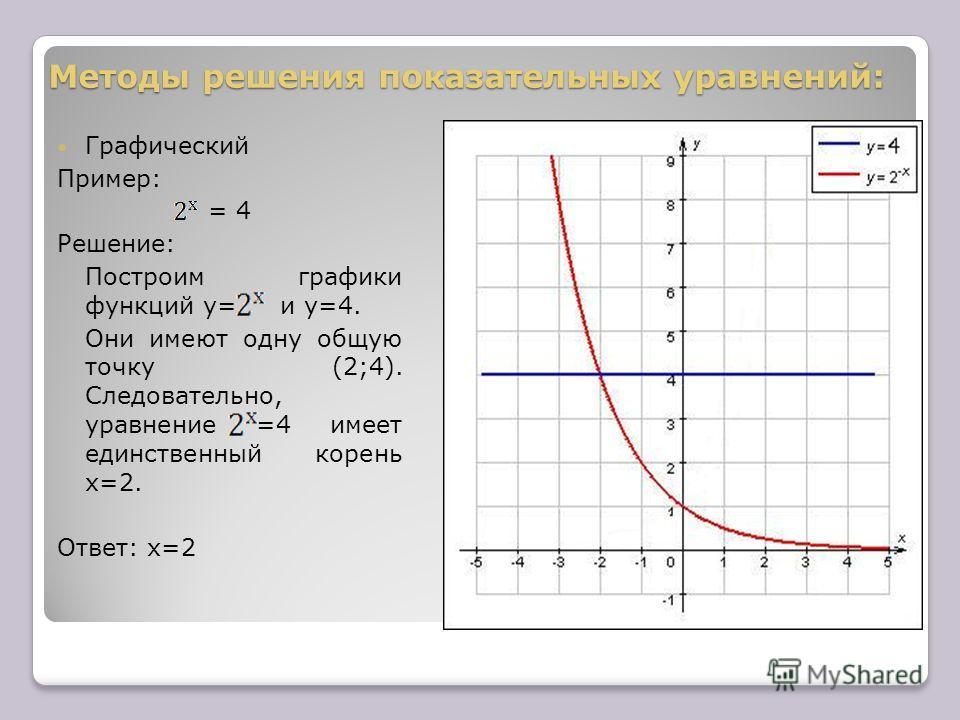 Методы решения показательных уравнений: Графический Пример: = 4 Решение: Построим графики функций y= и y=4. Они имеют одну общую точку (2;4). Следовательно, уравнение =4 имеет единственный корень х=2. Ответ: х=2