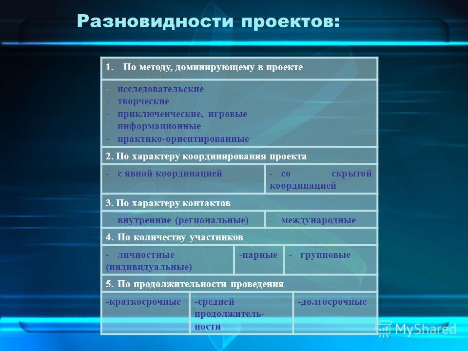 1.По методу, доминирующему в проекте - исследовательские -творческие -приключенческие, игровые -информационные -практико-ориентированные 2. По характеру координирования проекта -с явной координацией-со скрытой координацией 3. По характеру контактов -
