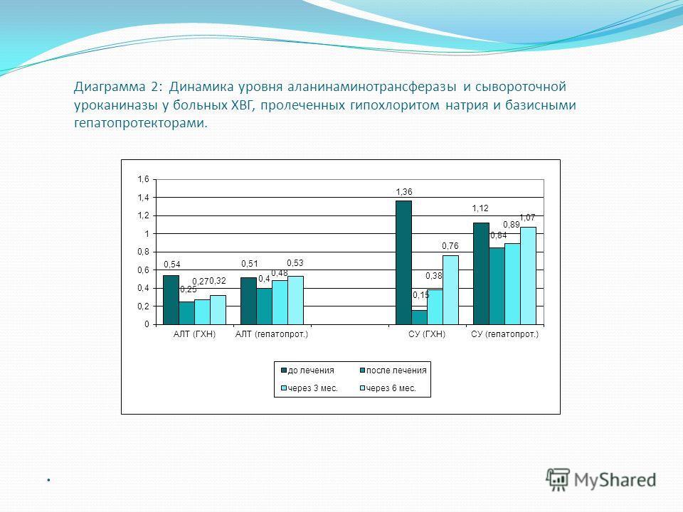. Диаграмма 2: Динамика уровня аланинаминотрансферазы и сывороточной уроканиназы у больных ХВГ, пролеченных гипохлоритом натрия и базисными гепатопротекторами.