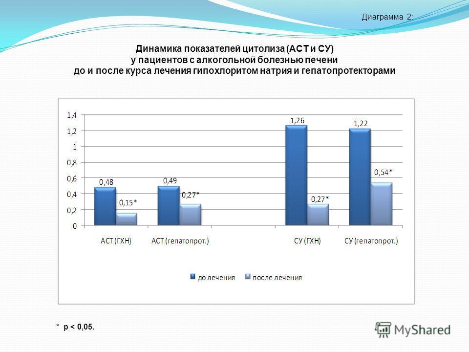 Диаграмма 2: * р < 0,05. Динамика показателей цитолиза (АСТ и СУ) у пациентов с алкогольной болезнью печени до и после курса лечения гипохлоритом натрия и гепатопротекторами