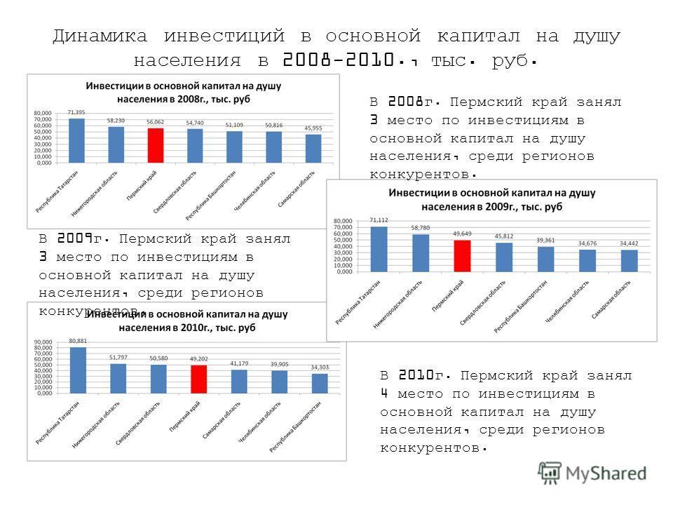 Динамика инвестиций в основной капитал на душу населения в 2008-2010., тыс. руб. В 2008г. Пермский край занял 3 место по инвестициям в основной капитал на душу населения, среди регионов конкурентов. В 2009г. Пермский край занял 3 место по инвестициям
