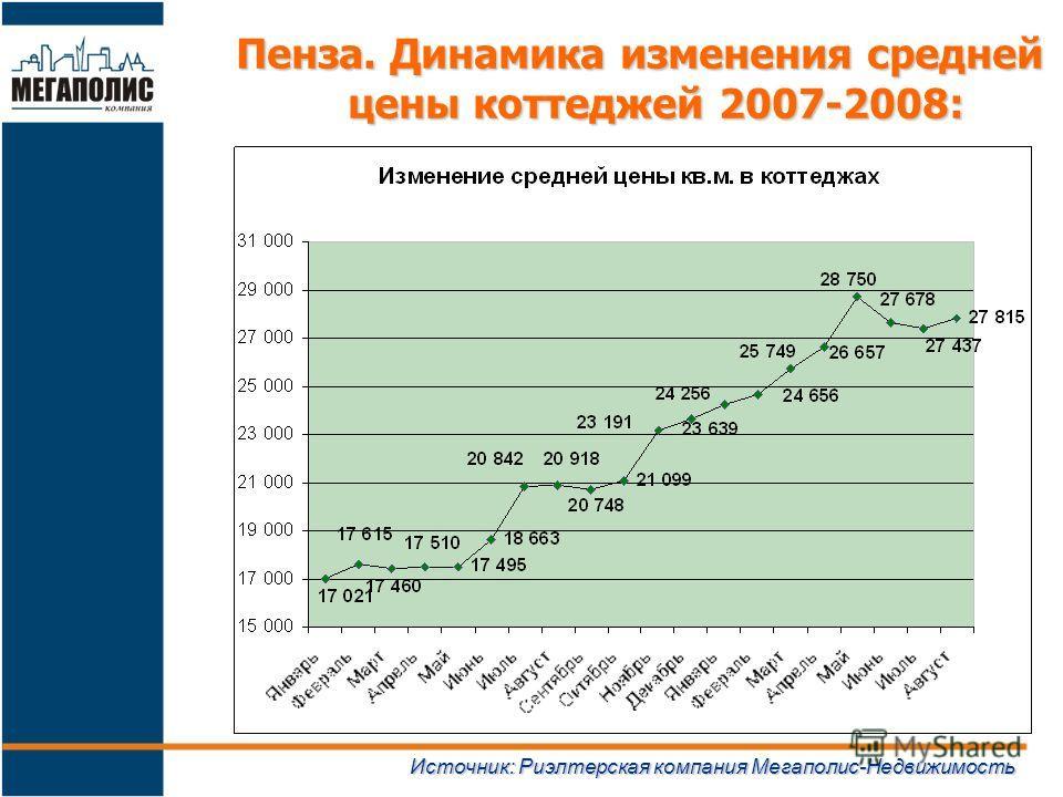 Пенза. Динамика изменения средней цены коттеджей 2007-2008: Источник: Риэлтерская компания Мегаполис-Недвижимость