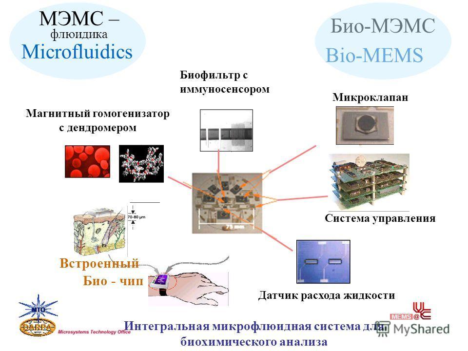 Био-МЭМС Bio-MEMS МЭМС – флюидика Microfluidics Микроклапан Биофильтр с иммуносенсором Система управления Датчик расхода жидкости Магнитный гомогенизатор с дендромером Встроенный Био - чип Интегральная микрофлюидная система для биохимического анализа