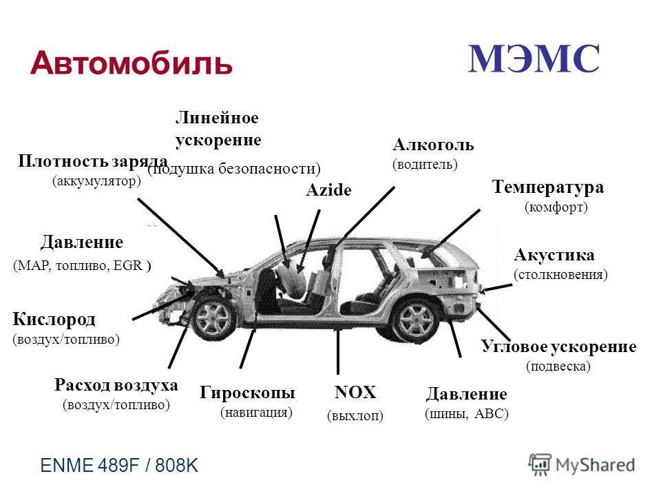 МЭМС Автомобиль Температура (комфорт) Алкоголь (водитель) Акустика (столкновения) Угловое ускорение (подвеска) Давление (шины, АВС) NOX (выхлоп) Гироскопы (навигация) Расход воздуха (воздух/топливо) Кислород (воздух/топливо) Давление (MAP, топливо, E