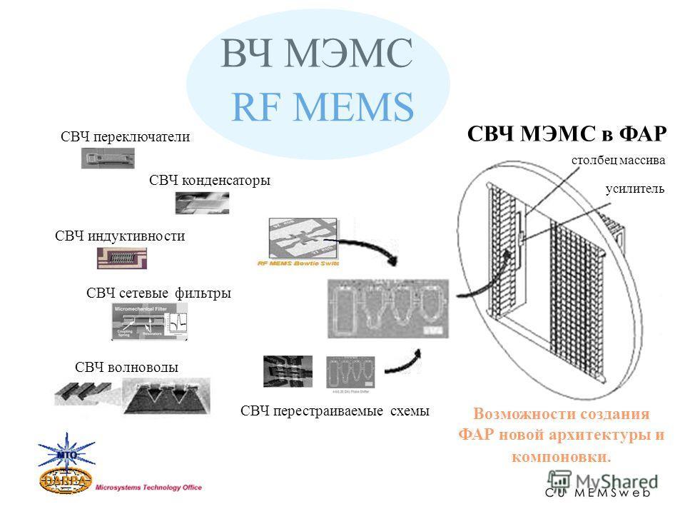 усилитель столбец массива СВЧ переключатели СВЧ конденсаторы СВЧ индуктивности СВЧ волноводы СВЧ сетевые фильтры СВЧ МЭМС в ФАР СВЧ перестраиваемые схемы Возможности создания ФАР новой архитектуры и компоновки. ВЧ МЭМС RF MEMS