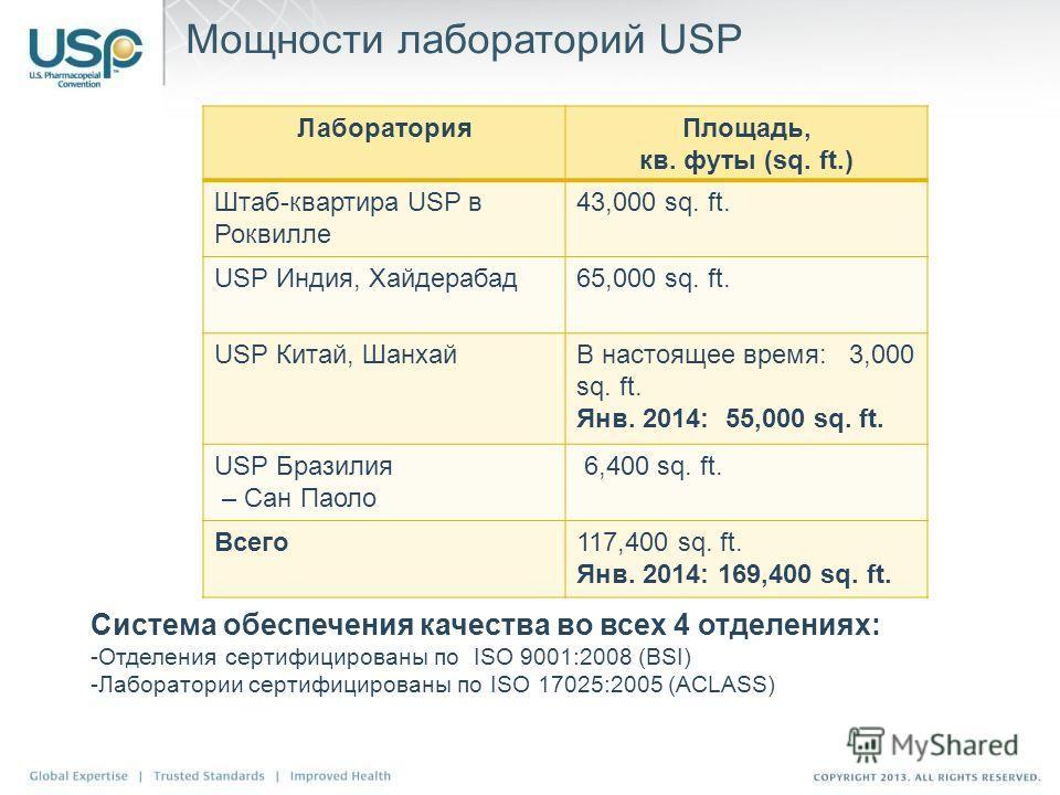 Мощности лабораторий USP ЛабораторияПлощадь, кв. футы (sq. ft.) Штаб-квартира USP в Роквилле 43,000 sq. ft. USP Индия, Хайдерабад65,000 sq. ft. USP Китай, ШанхайВ настоящее время: 3,000 sq. ft. Янв. 2014: 55,000 sq. ft. USP Бразилия – Сан Паоло 6,400