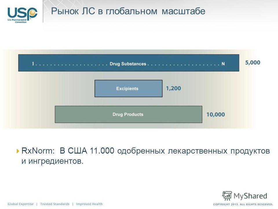 RxNorm: В США 11.000 одобренных лекарственных продуктов и ингредиентов. Рынок ЛС в глобальном масштабе