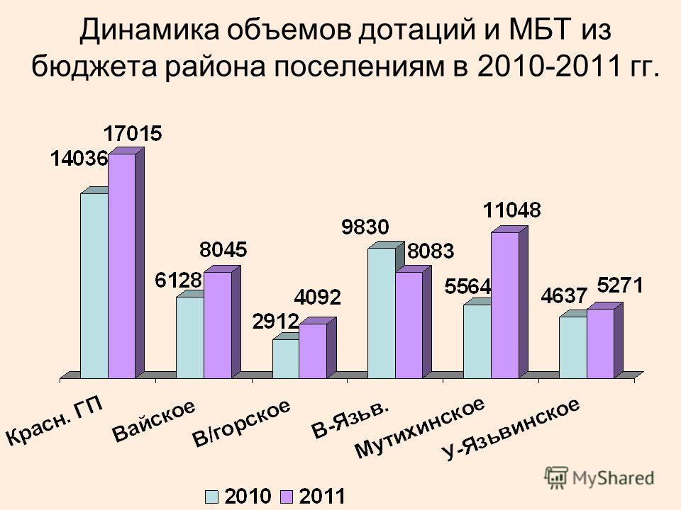 Динамика объемов дотаций и МБТ из бюджета района поселениям в 2010-2011 гг.