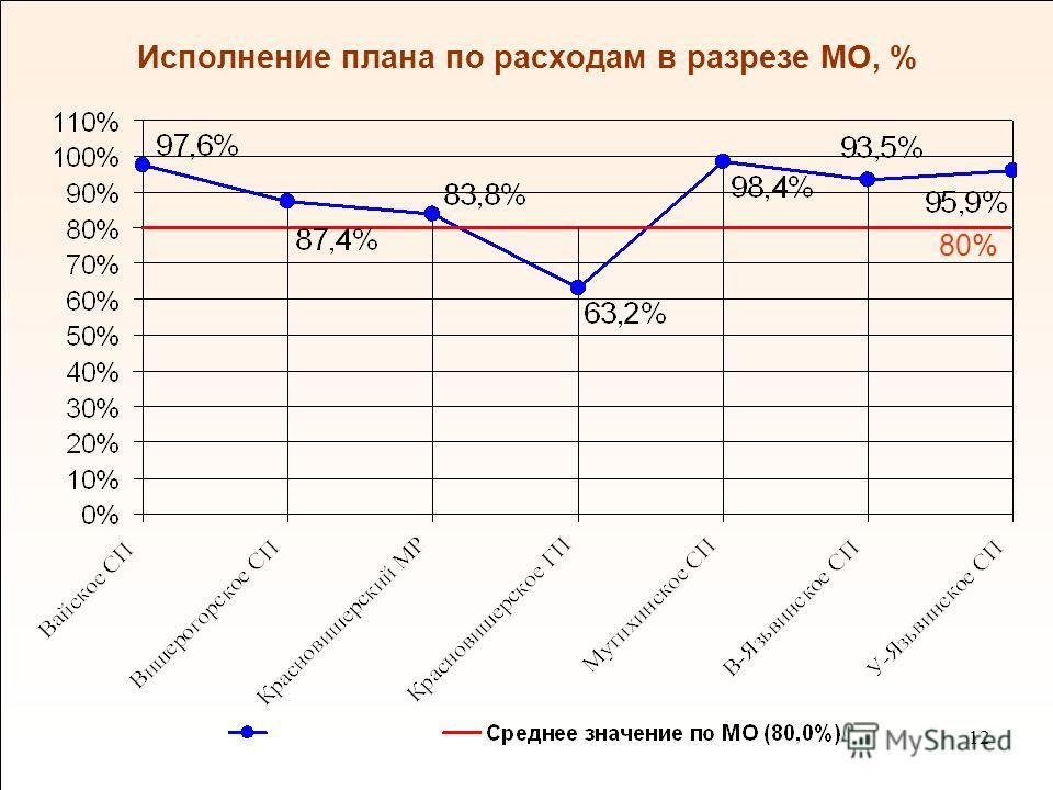 12 Исполнение плана по расходам в разрезе МО, % 80%