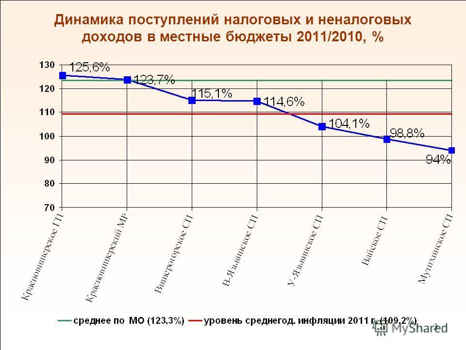 3 Динамика поступлений налоговых и неналоговых доходов в местные бюджеты 2011/2010, %