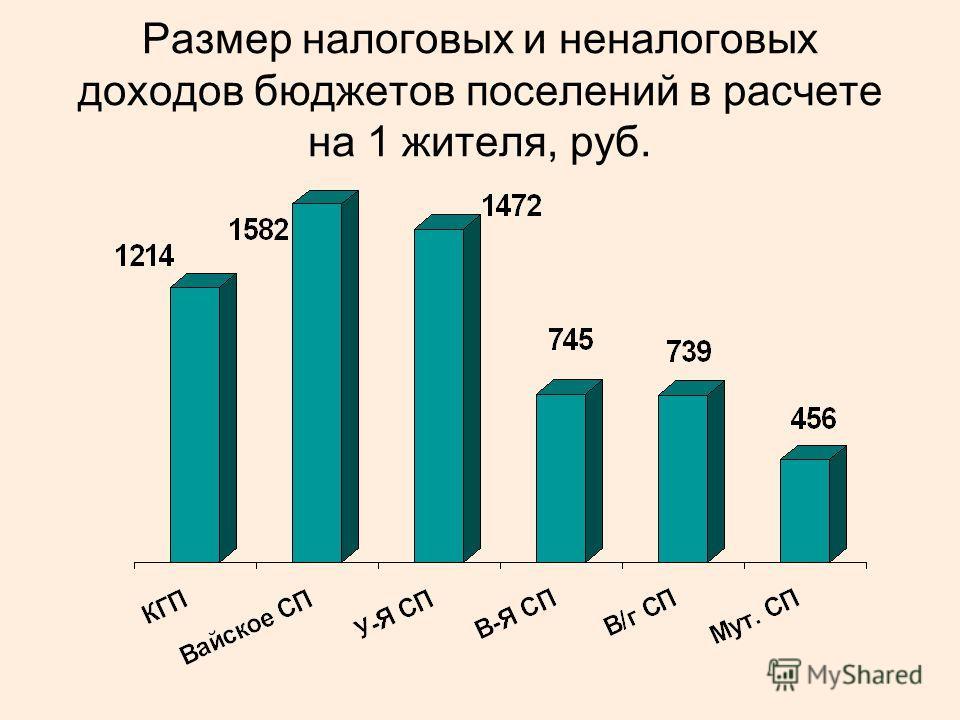 Размер налоговых и неналоговых доходов бюджетов поселений в расчете на 1 жителя, руб.