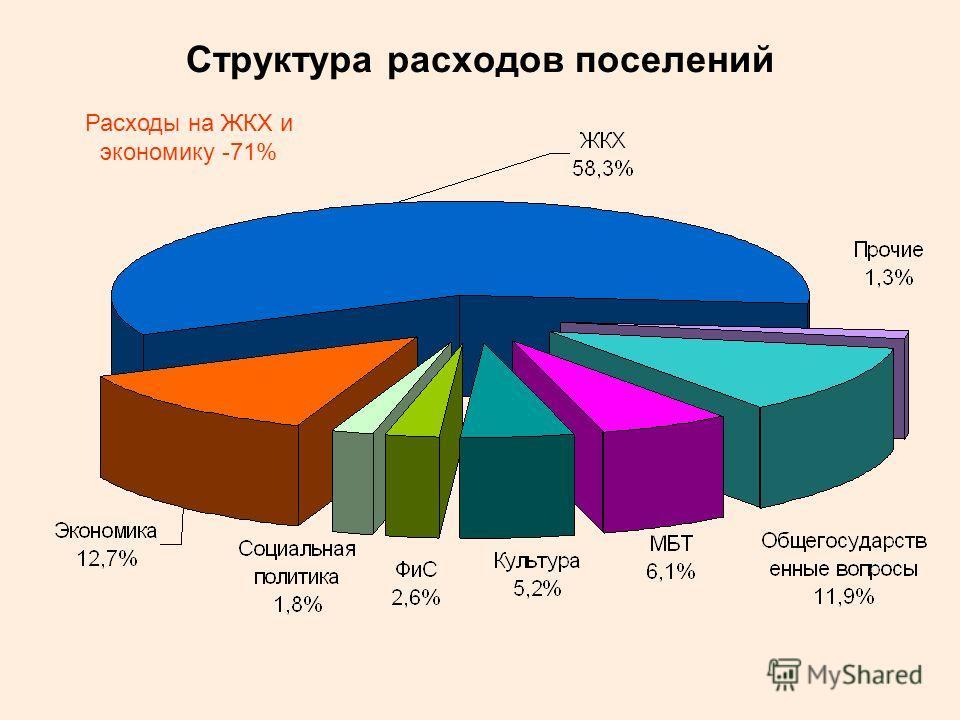 Структура расходов поселений Расходы на ЖКХ и экономику -71%