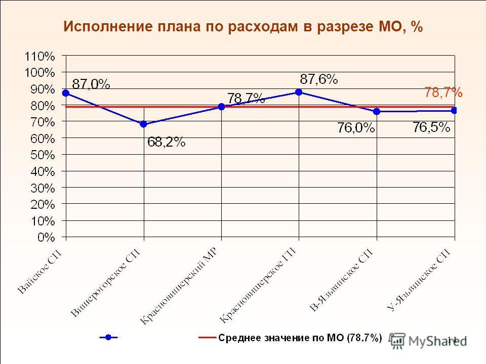 14 Исполнение плана по расходам в разрезе МО, % 78,7%