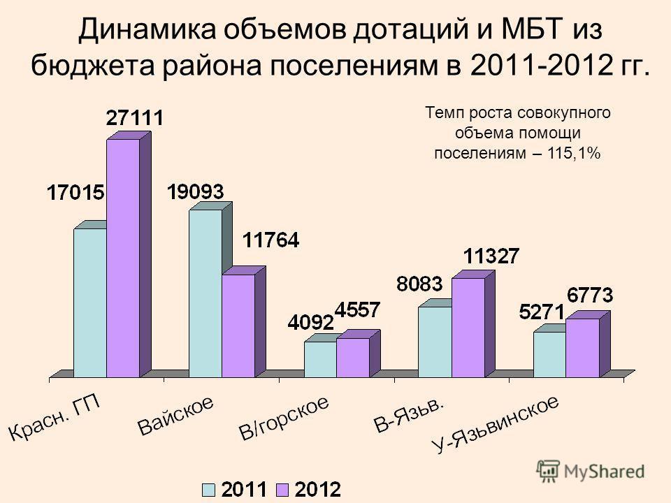 Динамика объемов дотаций и МБТ из бюджета района поселениям в 2011-2012 гг. Темп роста совокупного объема помощи поселениям – 115,1%