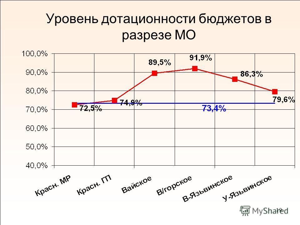 19 Уровень дотационности бюджетов в разрезе МО
