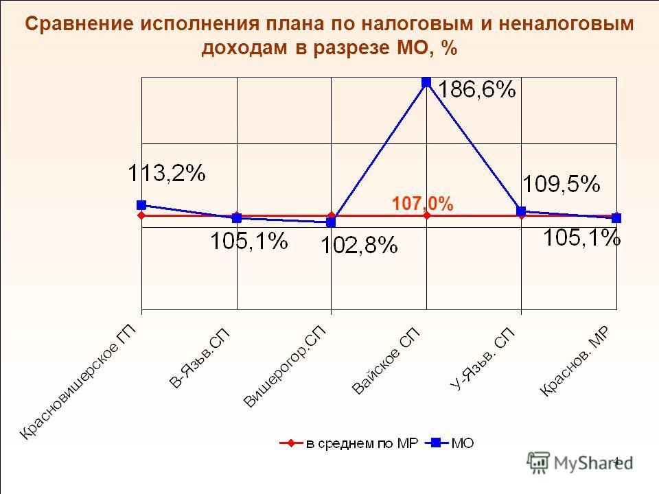 4 Сравнение исполнения плана по налоговым и неналоговым доходам в разрезе МО, % 107,0%