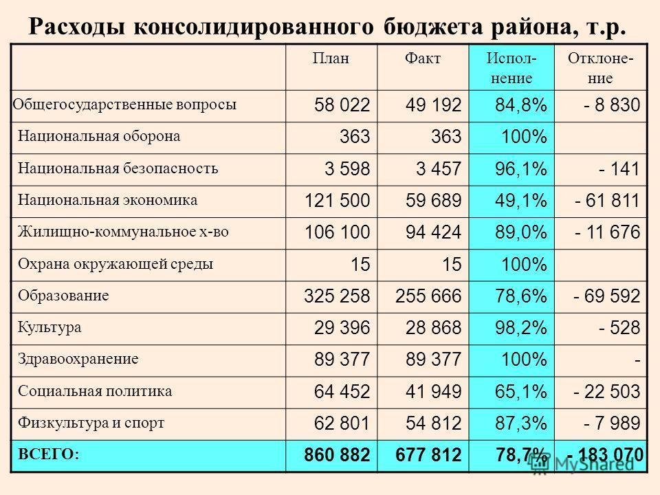 Расходы консолидированного бюджета района, т.р. ПланФактИспол- нение Отклоне- ние Общегосударственные вопросы 58 02249 19284,8%- 8 830 Национальная оборона 363 100% Национальная безопасность 3 5983 45796,1%- 141 Национальная экономика 121 50059 68949
