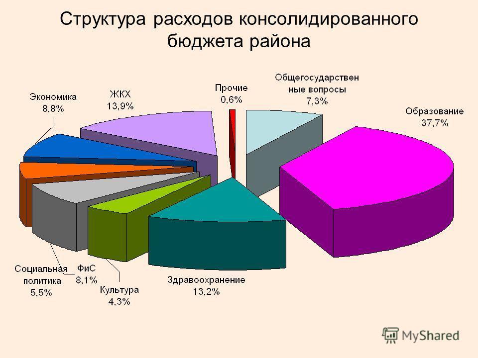 Структура расходов консолидированного бюджета района