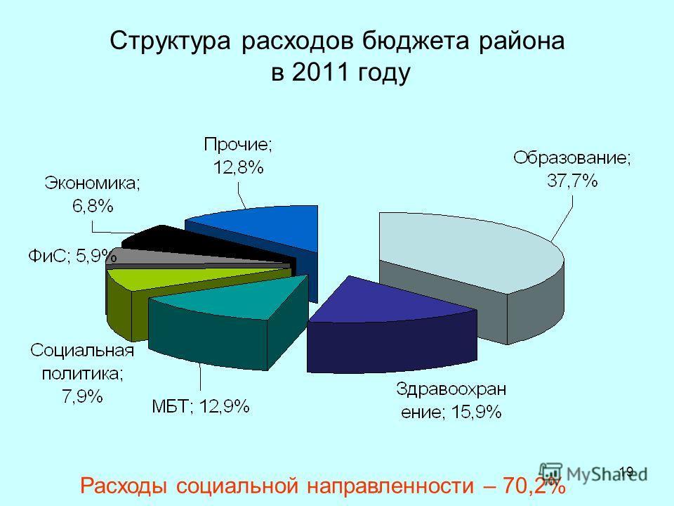 19 Структура расходов бюджета района в 2011 году Расходы социальной направленности – 70,2%