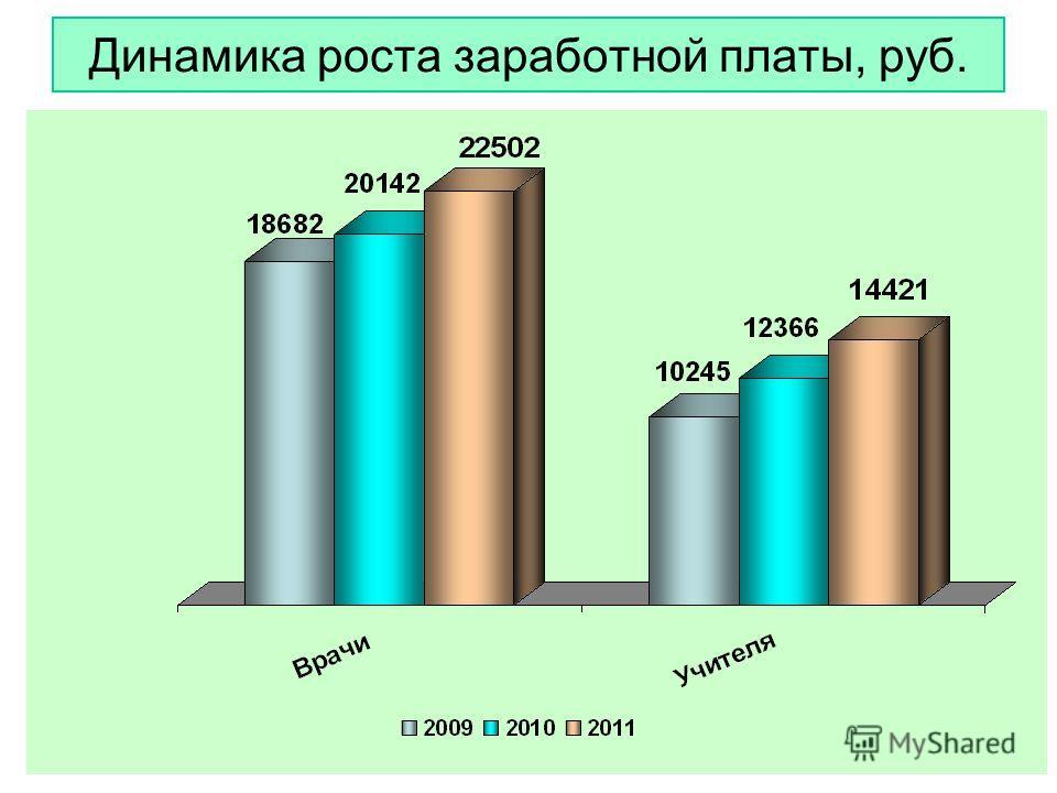 26 Динамика роста заработной платы, руб.