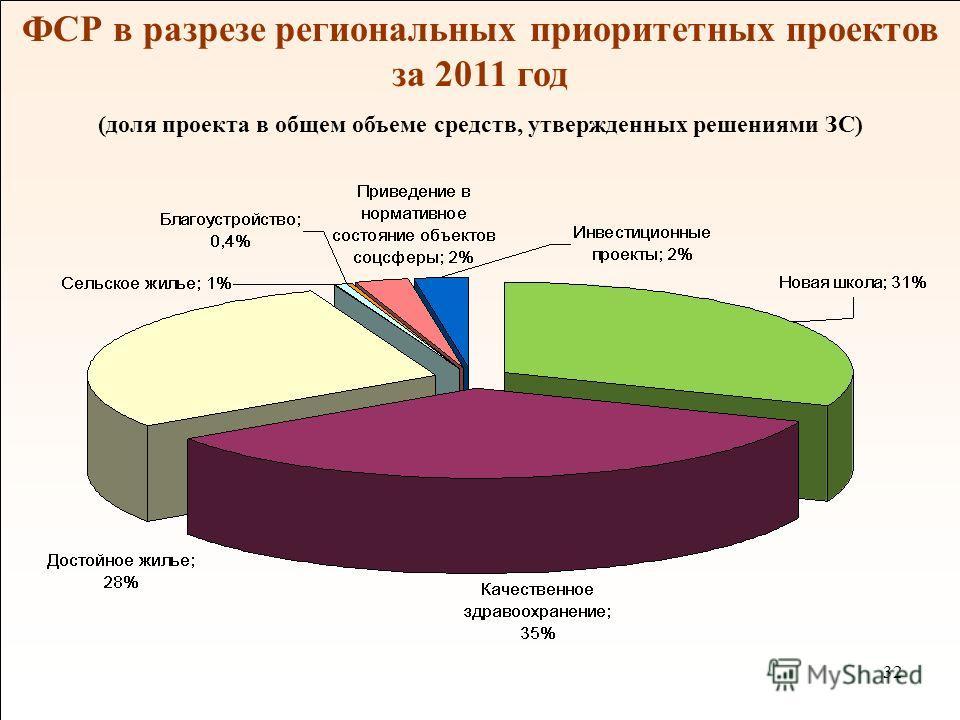 32 ФСР в разрезе региональных приоритетных проектов за 2011 год (доля проекта в общем объеме средств, утвержденных решениями ЗС)
