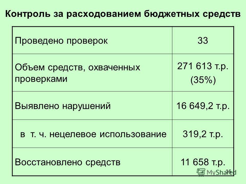 35 Контроль за расходованием бюджетных средств Проведено проверок33 Объем средств, охваченных проверками 271 613 т.р. (35%) Выявлено нарушений16 649,2 т.р. в т. ч. нецелевое использование319,2 т.р. Восстановлено средств11 658 т.р.