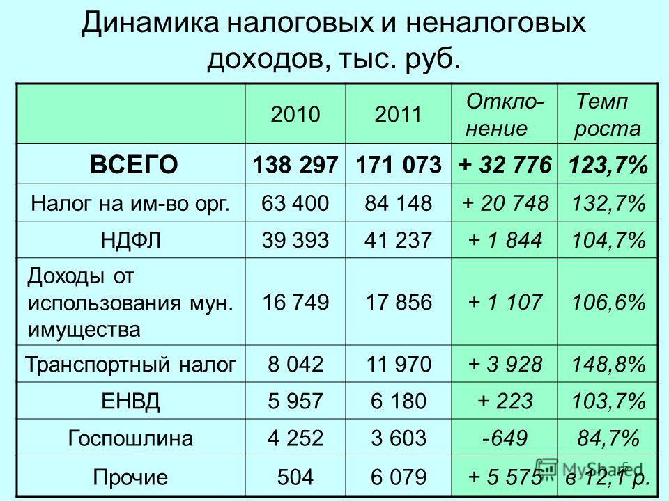 5 Динамика налоговых и неналоговых доходов, тыс. руб. 20102011 Откло- нение Темп роста ВСЕГО 138 297171 073+ 32 776123,7% Налог на им-во орг.63 40084 148+ 20 748132,7% НДФЛ39 39341 237+ 1 844104,7% Доходы от использования мун. имущества 16 74917 856+