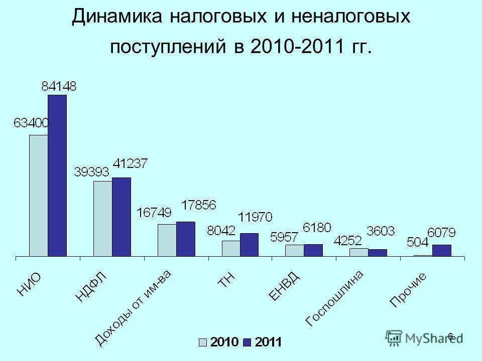 6 Динамика налоговых и неналоговых поступлений в 2010-2011 гг.
