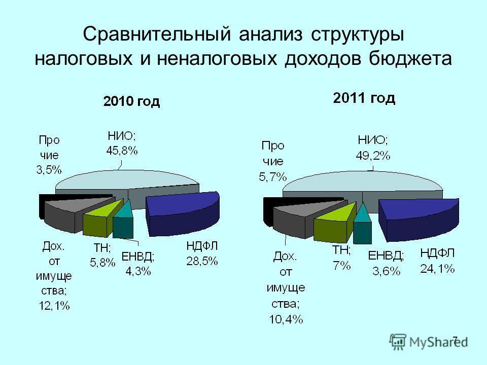 7 Сравнительный анализ структуры налоговых и неналоговых доходов бюджета