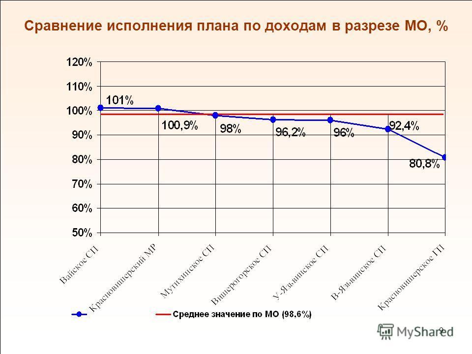 9 9 Сравнение исполнения плана по доходам в разрезе МО, %