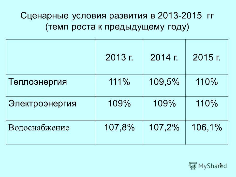 13 Сценарные условия развития в 2013-2015 гг (темп роста к предыдущему году) 2013 г.2014 г.2015 г. Теплоэнергия111%109,5%110% Электроэнергия109% 110% Водоснабжение 107,8%107,2%106,1%