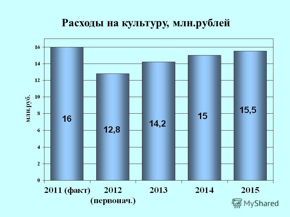 18 Расходы на культуру, млн.рублей