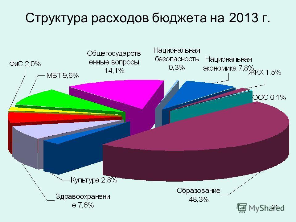 21 Структура расходов бюджета на 2013 г.