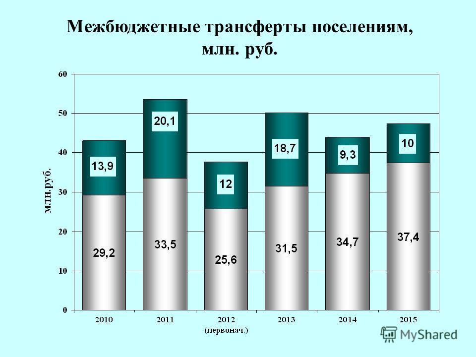 23 Межбюджетные трансферты поселениям, млн. руб.