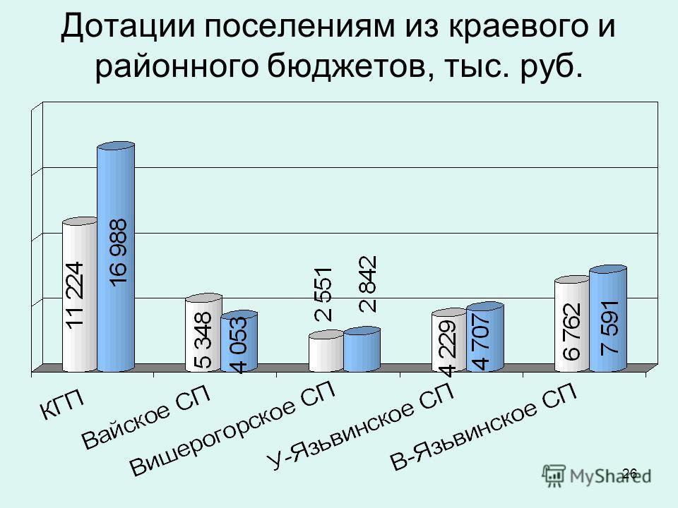 26 Дотации поселениям из краевого и районного бюджетов, тыс. руб.