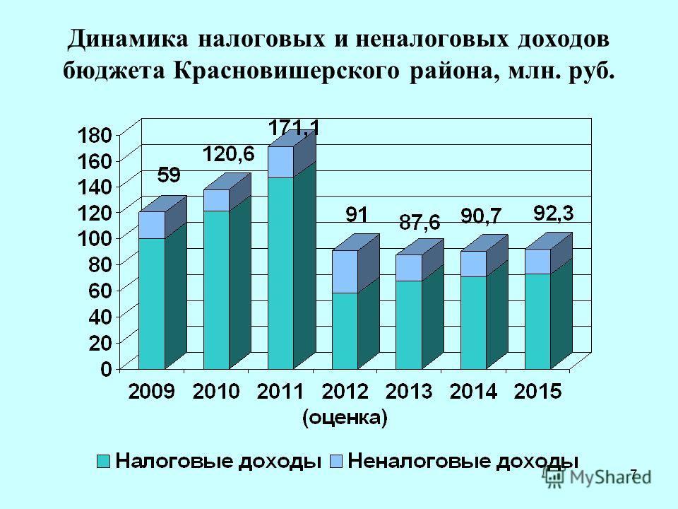 7 Динамика налоговых и неналоговых доходов бюджета Красновишерского района, млн. руб.