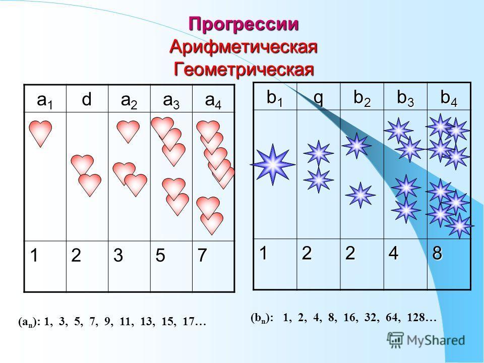 Прогрессии Арифметическая Геометрическая a1a1a1a1d a2a2a2a2 a3a3a3a3 a4a4a4a412357 b1b1b1b1q b2b2b2b2 b3b3b3b3 b4b4b4b412248 (a n ): 1, 3, 5, 7, 9, 11, 13, 15, 17… (b n ): 1, 2, 4, 8, 16, 32, 64, 128…