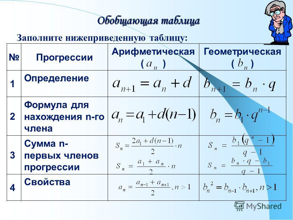 Обобщающая таблица Заполните нижеприведенную таблицу: Прогрессии Арифметическая ( ) Геометрическая ( ) 1 Определение 2 Формула для нахождения n-го члена 3 Сумма n- первых членов прогрессии 4 Свойства