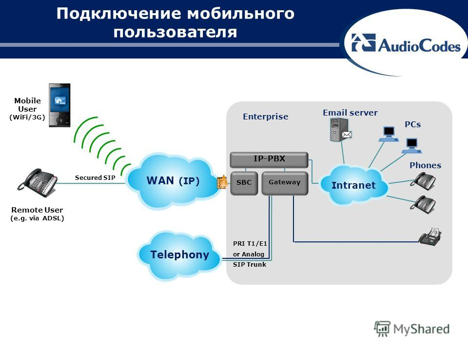 PRI T1/E1 or Analog SIP Trunk Email server PCs Phones Enterprise Remote User (e.g. via ADSL) Mobile User (WiFi/3G) Secured SIP WAN (IP) Telephony SBC Gateway Intranet IP-PBX Подключение мобильного пользователя
