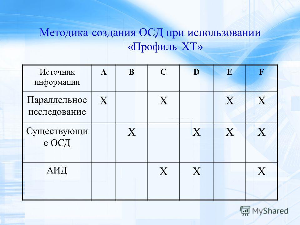 Методика создания ОСД при использовании «Профиль XT» Источник информации ABCDEF Параллельное исследование XXXX Существующи е ОСД XXXX АИД XXX