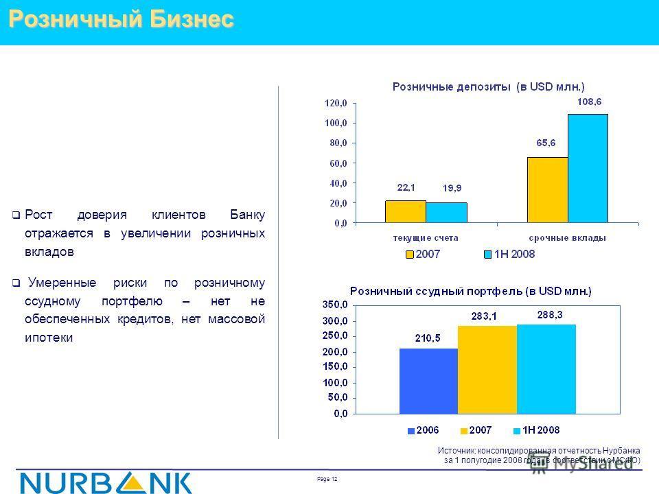Page 11МСБ Источник: консолидированная отчетность Нурбанка за 1 полугодие 2008 года (в соответствии с МСФО) МСБ – одна из ключевых областей роста Банка Сокращение ссудного портфеля связано с реклассификацией ссудного портфеля для определения «чисто»