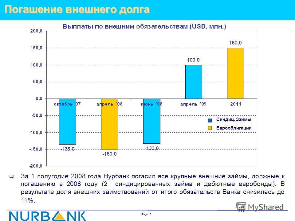 Page 14 Надежная база фондирования (IFRS) Существенная капитализация и рост депозитной базы Источник: консолидированная отчетность Нурбанка за 1 полугодие 2008 года (в соответствии с МСФО ) Структура фондирования на 30.06.2008 Динамика роста