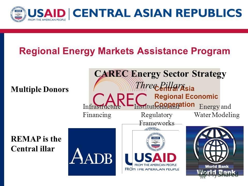 Regional Energy Markets Assistance Program Multiple Donors REMAP is the Central illar CAREC Energy Sector Strategy Three Pillars Infrastructure Institutional and Energy and Financing Regulatory Water Modeling Frameworks