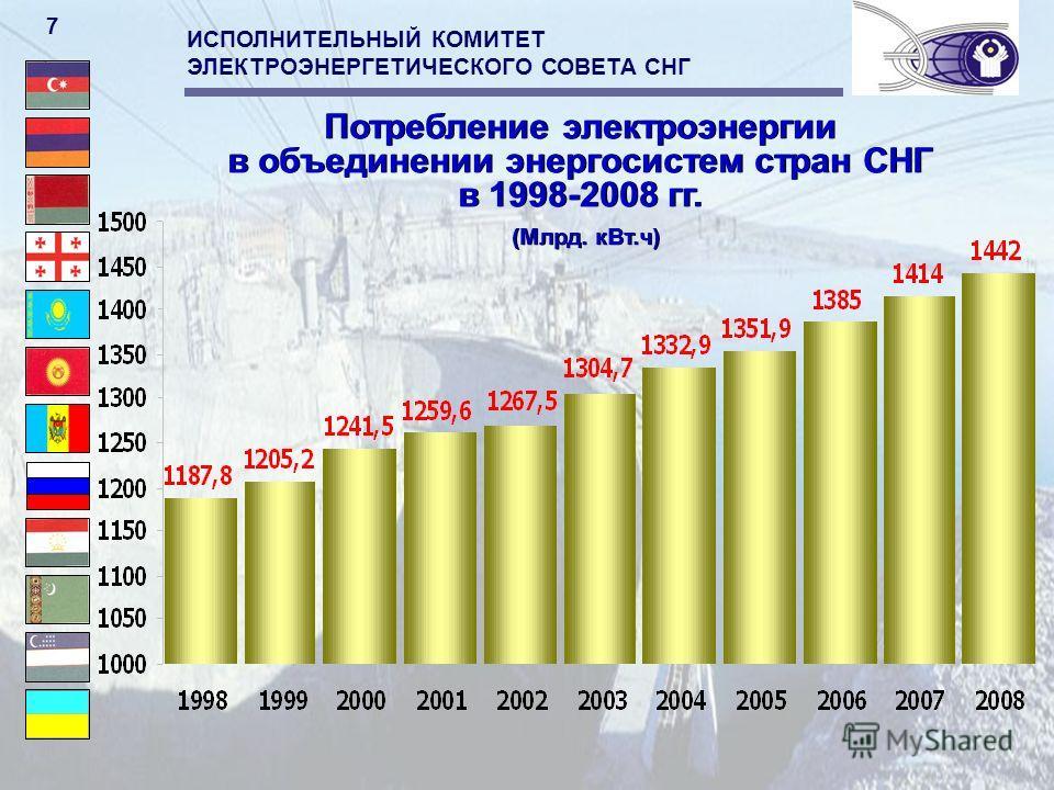ИСПОЛНИТЕЛЬНЫЙ КОМИТЕТ ЭЛЕКТРОЭНЕРГЕТИЧЕСКОГО СОВЕТА СНГ 7 Потребление электроэнергии в объединении энергосистем стран СНГ в 1998-2008 гг. (Млрд. кВт.ч) Потребление электроэнергии в объединении энергосистем стран СНГ в 1998-2008 гг. (Млрд. кВт.ч)