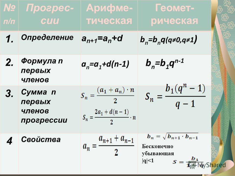 п/п Прогрес- сии Арифме- тическая Геомет- рическая 1. Определение 2. Формула n первых членов 3. Сумма n первых членов прогрессии 4 Свойства а n+1 =а n +d а n =а 1 +d(n-1) b n =b n q (q0,q1 ) b n =b 1 q n-1 Бесконечно убывающая |q|